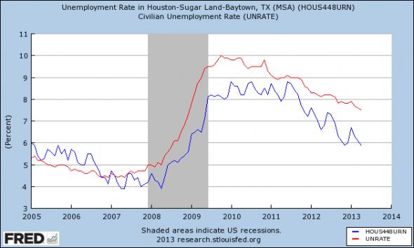 houstonunemployment